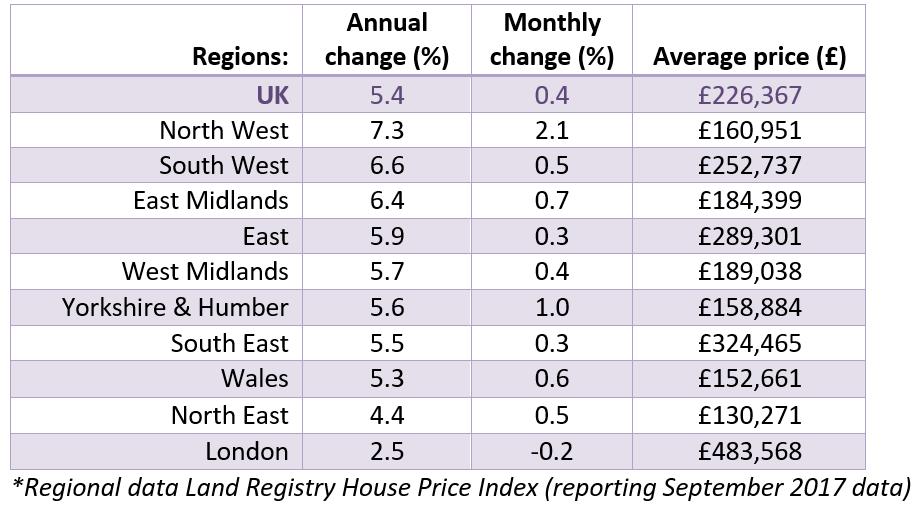 Nov 2017 House Price Watch Regional House Prices