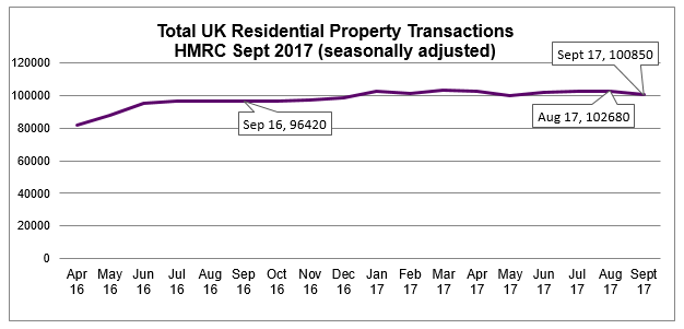 Sept 2017 Residential property transactions