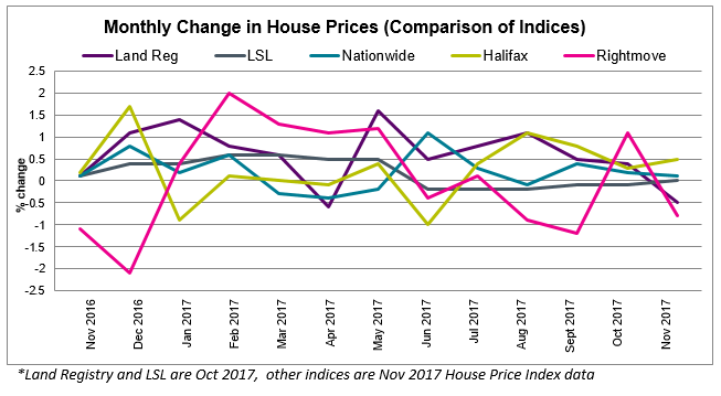 Dec 2017 House Price Watch Comparison of Indices
