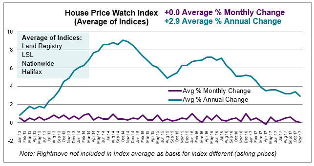 Dec 2017 House Price Watch average annual and monthly house prices