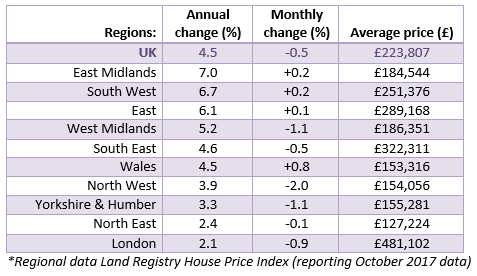 2017 Dec House Price Watch Regional House Prices