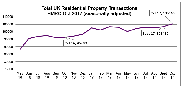 2017 Oct residential property transactions