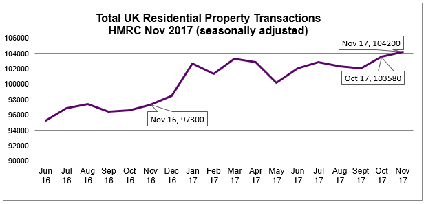 Nov 2017 HMRC Residential Property Transactions
