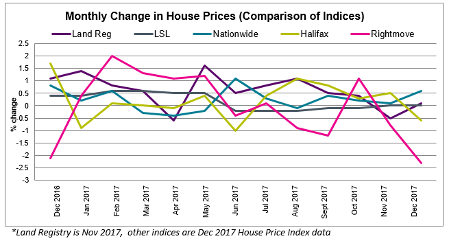 2018 Jan House Price Watch comparison of indices