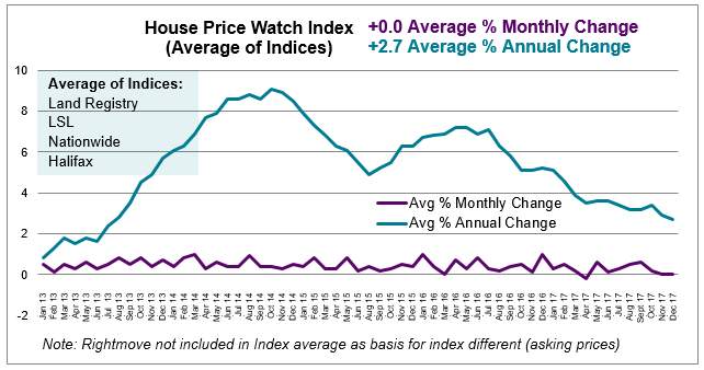 2018 Jan House Price Watch average monthly and annual change in house prices