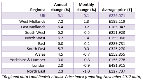 2018 Jan House Price Watch Regional House Prices