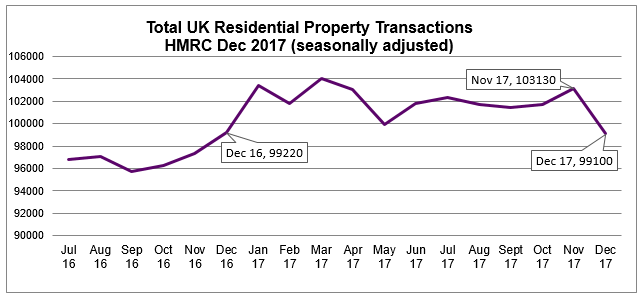 Dec 2017 HMRC Residential Property Transactions