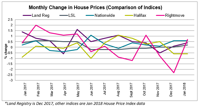 Feb 2018 House Price Watch Comparison of Indices