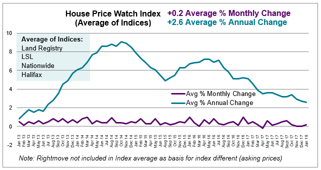 2018 Feb House Price Watch average monthly and annual house prices