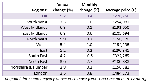 2018 House Price Watch Regional House Prices
