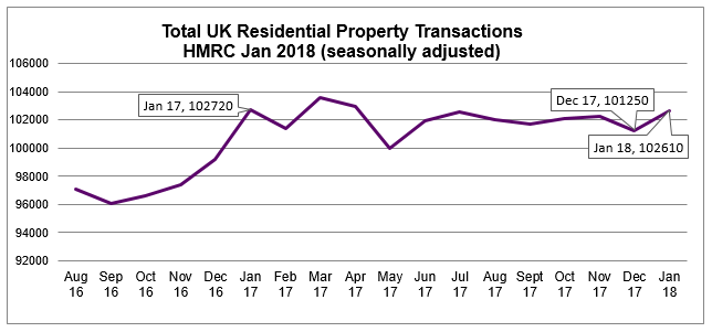 Jan 2018 UK Residential Property Transactions