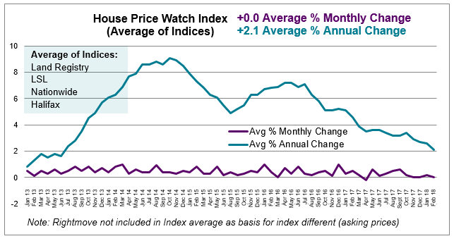 Mar 2018 House Price Watch average monthly and annual house price change