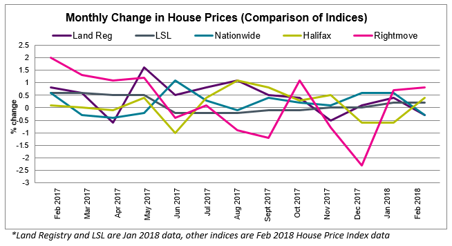 Mar 2018 House Price Watch Comparison of Indices