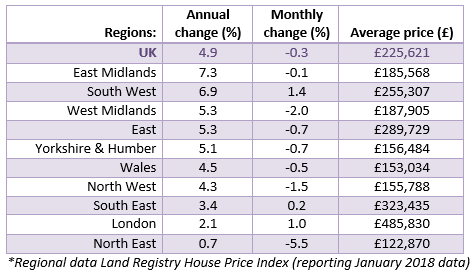 Mar 2018 House Price Watch Regional house prices