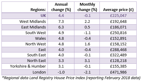 April 2018 House Price Watch Regional House Prices