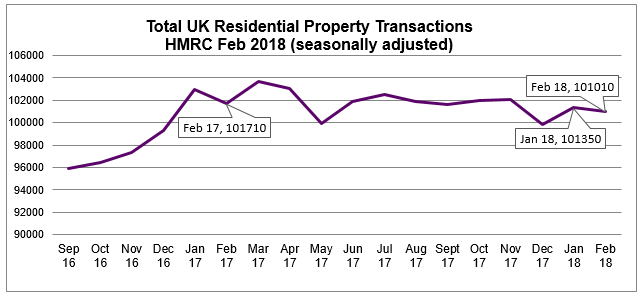 Feb 2018 Residential Property Transaction