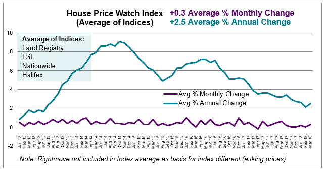 Apr 2018 House Price Watch average monthly and annual change in house prices