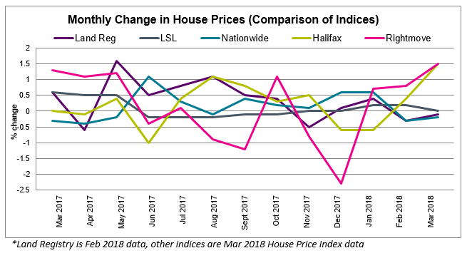 April 2018 House Price Watch Comparison of Indices