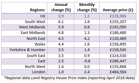 2018 June House Price Watch regional house prices