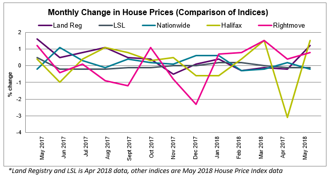 2018 June House Price Watch comparison of indices