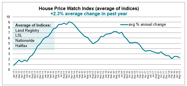 2018 June House Price Watch average annual change in house prices