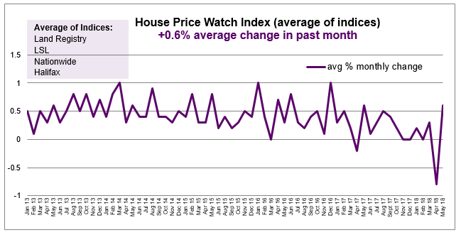 2018 June House Price Watch