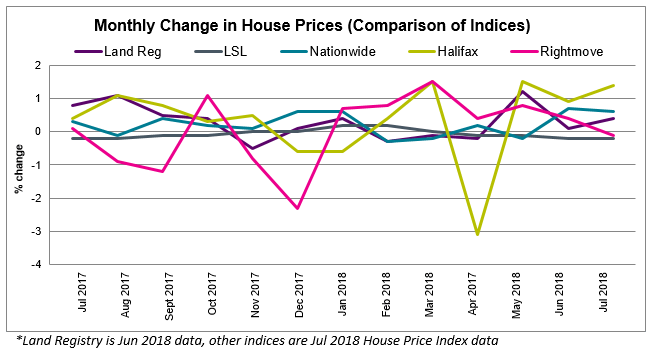 2018 Jul House Price Watch All Indices Comparison