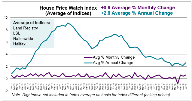 2018 July House Price Watch average monthly and annual change in house prices