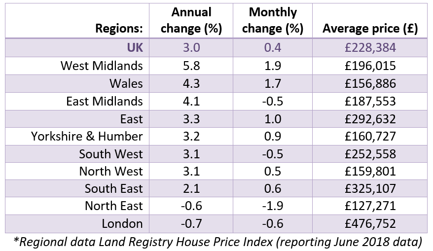 2018 Jul House Price Watch regional house prices