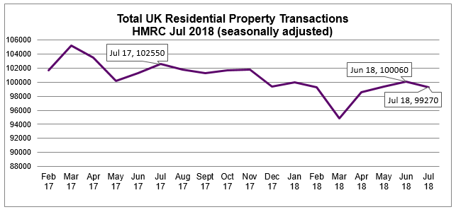 2018 Jul Residential Property Transactions