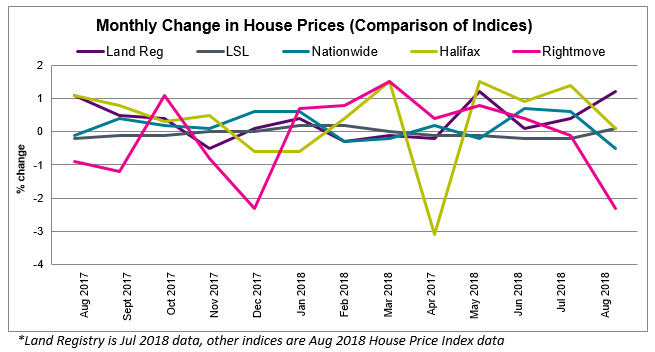 Aug 2018 House Price Watch Comparison of Indices