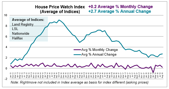 Aug 2018 House Price Watch