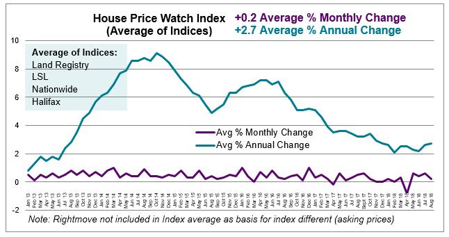 Aug 2018 House Price Watch
