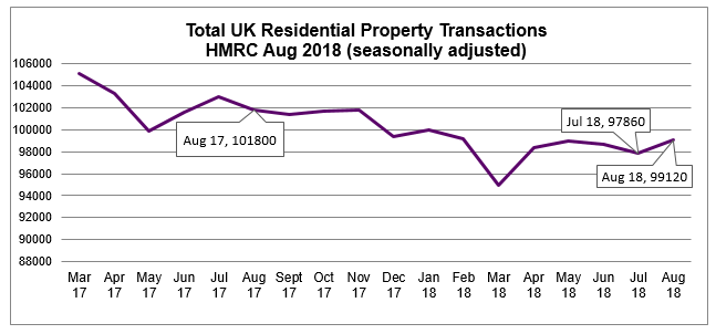 Aug 2018 House Price Watch property transactions