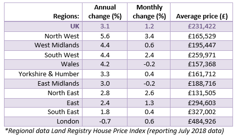 Aug 2018 House Price Watch regional house prices
