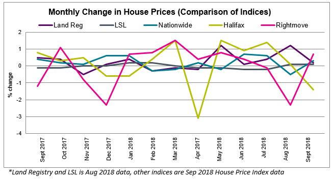 Sept 2018 House Price Watch Comparison of Indices