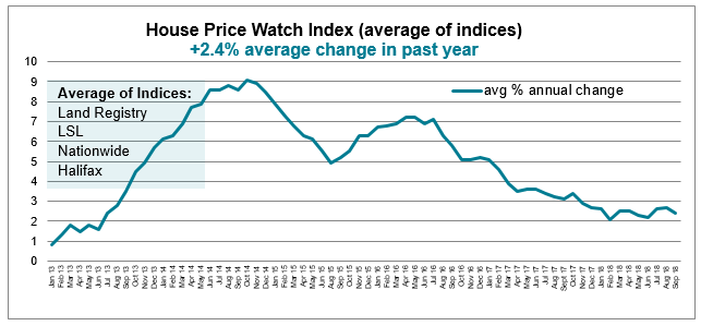 Sept 2018 House Price Watch average annual house price growth