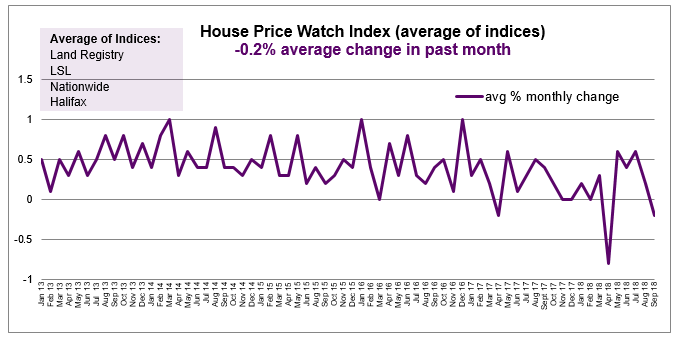 Sept 2018 House Price Watch average monthly change in house prices