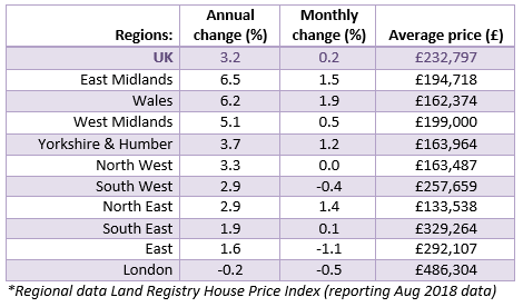 Sept 2018 House Price Watch regional house prices