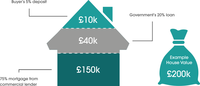 See how Help to Buy works for a £200,000 property