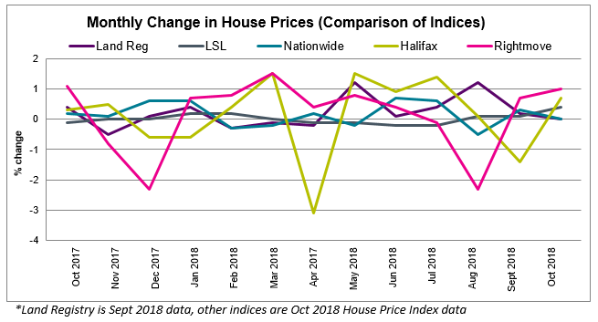 2018 Oct House Price Watch All Indices Comparison