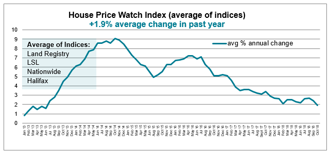 Oct 2018 House Price Watch avg annual change in house prices