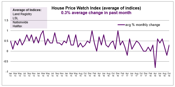 2018 Oct House Price Watch avg monthly change in house prices