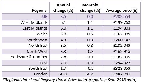2018 Oct House Price Watch regional house prices