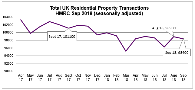 2018 Sept Residential Property Transactions