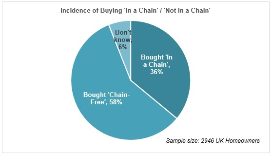 Incidence of buying in a chain