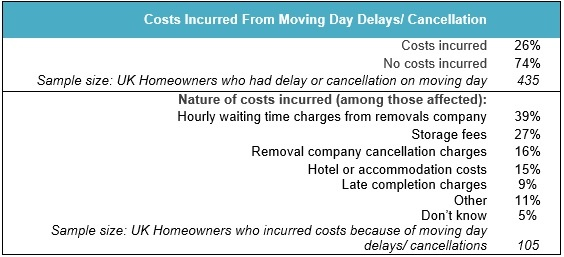 Cost of moving day delays