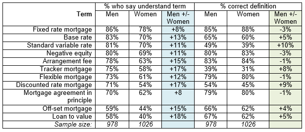 Men vs Women understanding of mortgages