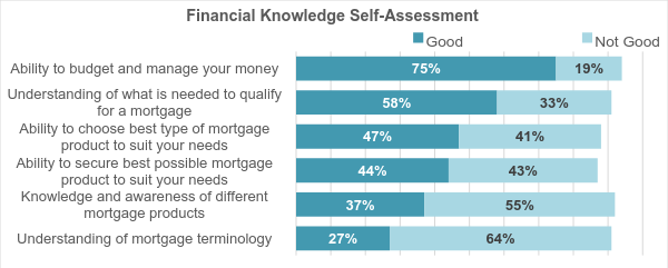 self rated mortgage knowledge and understanding