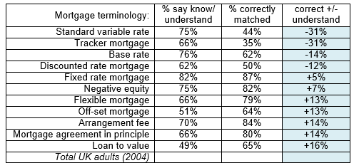 misunderstanding of mortgage terminology
